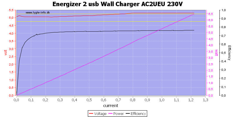 Energizer%202%20usb%20Wall%20Charger%20AC2UEU%20230V%20load%20sweep