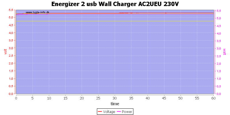 Energizer%202%20usb%20Wall%20Charger%20AC2UEU%20230V%20load%20test