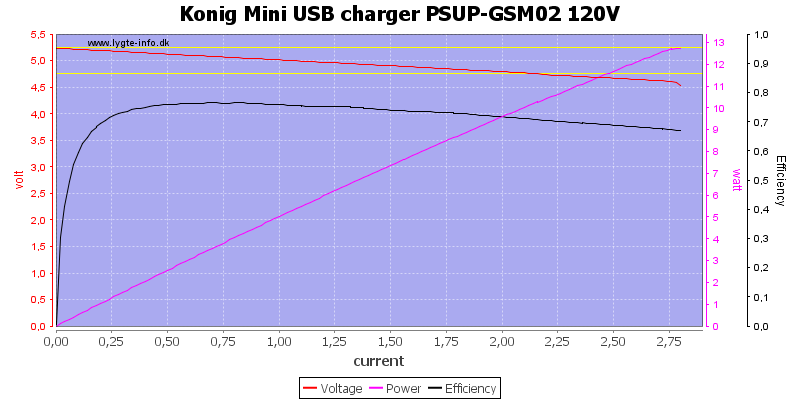 Konig%20Mini%20USB%20charger%20PSUP-GSM02%20120V%20load%20sweep