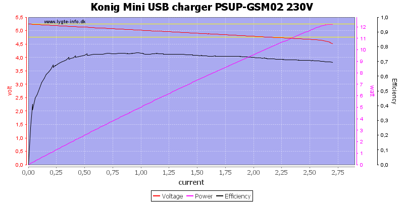 Konig%20Mini%20USB%20charger%20PSUP-GSM02%20230V%20load%20sweep