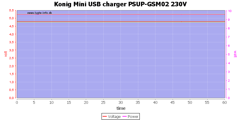 Konig%20Mini%20USB%20charger%20PSUP-GSM02%20230V%20load%20test