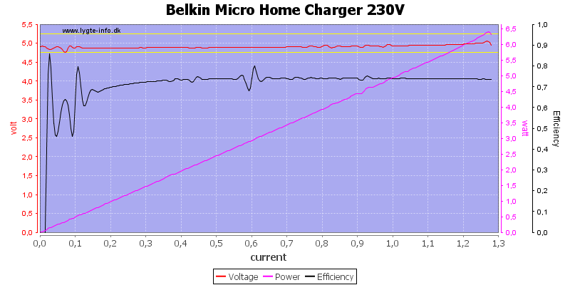 Belkin%20Micro%20Home%20Charger%20230V%20load%20sweep