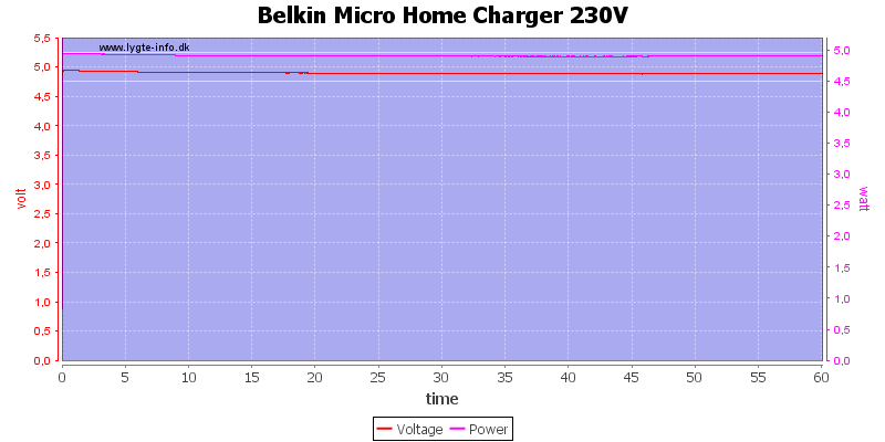 Belkin%20Micro%20Home%20Charger%20230V%20load%20test