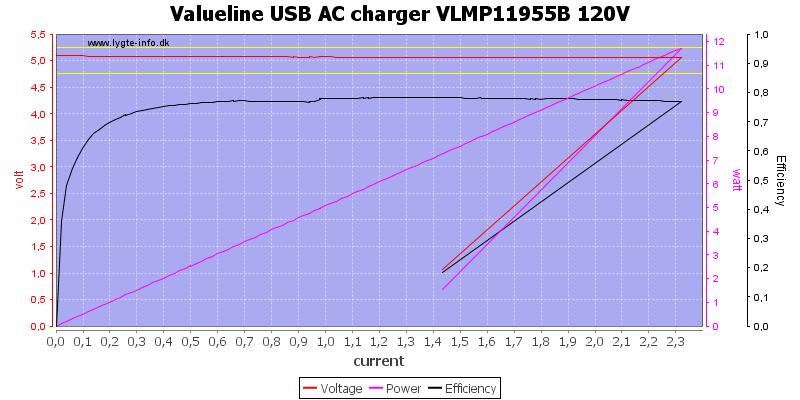 Valueline%20USB%20AC%20charger%20VLMP11955B%20120V%20load%20sweep