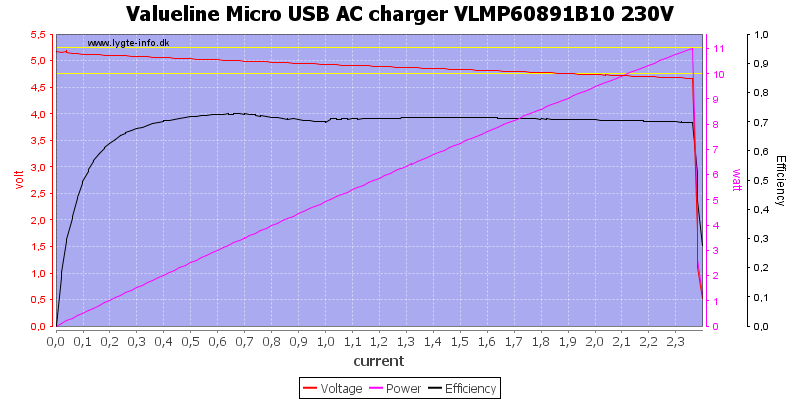 Valueline%20Micro%20USB%20AC%20charger%20VLMP60891B10%20230V%20load%20sweep