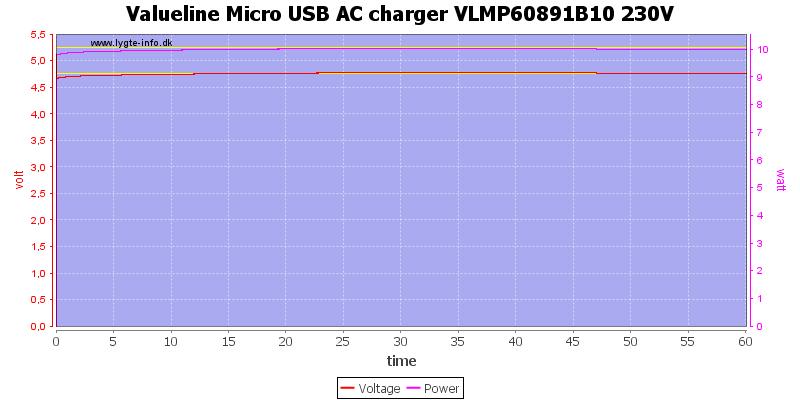 Valueline%20Micro%20USB%20AC%20charger%20VLMP60891B10%20230V%20load%20test