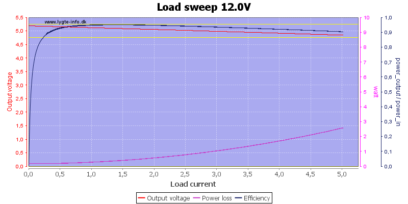 Load%20sweep%2012.0V