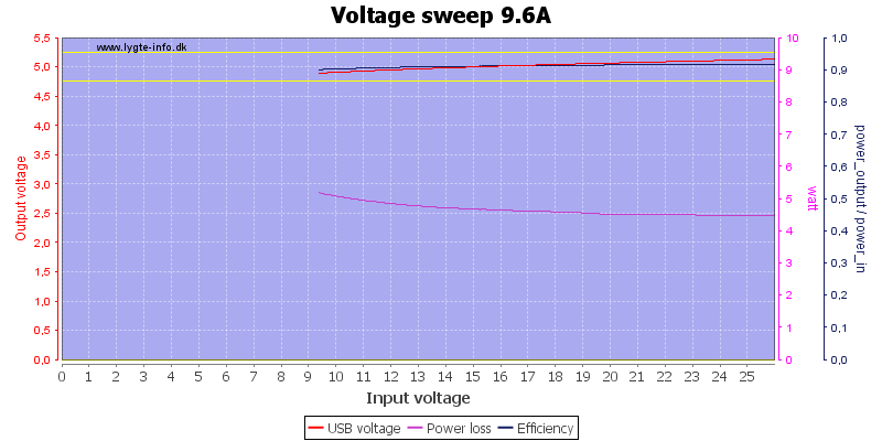 Voltage%20sweep%209.6A