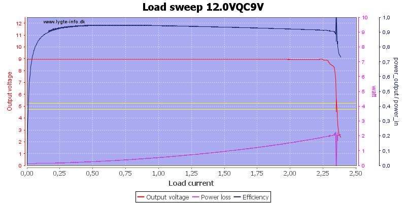 Load%20sweep%2012.0VQC9V