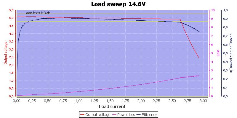 Load%20sweep%2014.6V