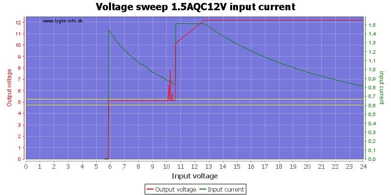 Voltage%20sweep%201.5AQC12V%20input%20current