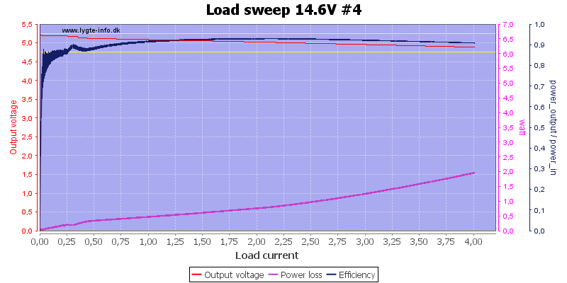 Load%20sweep%2014.6V%20%234
