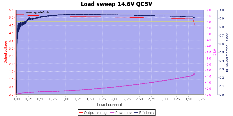 Load%20sweep%2014.6V%20QC5V