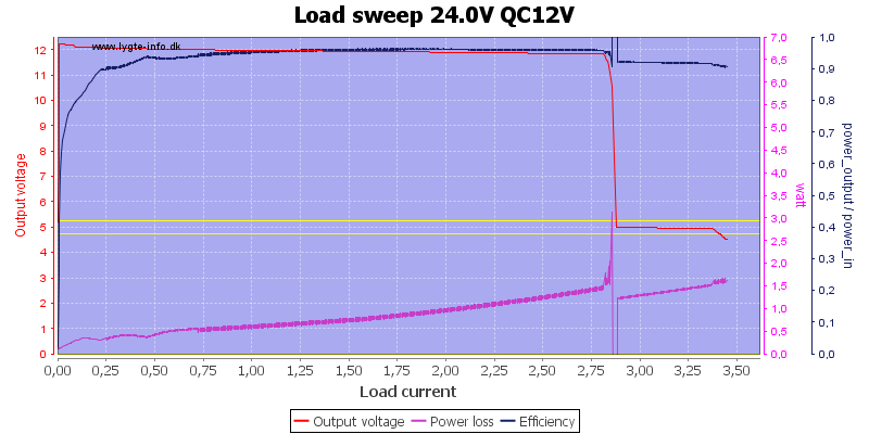 Load%20sweep%2024.0V%20QC12V