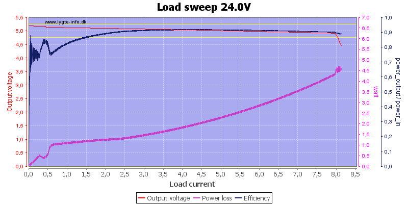 Load%20sweep%2024.0V