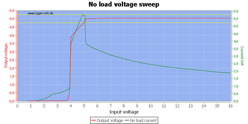 No%20load%20voltage%20sweep