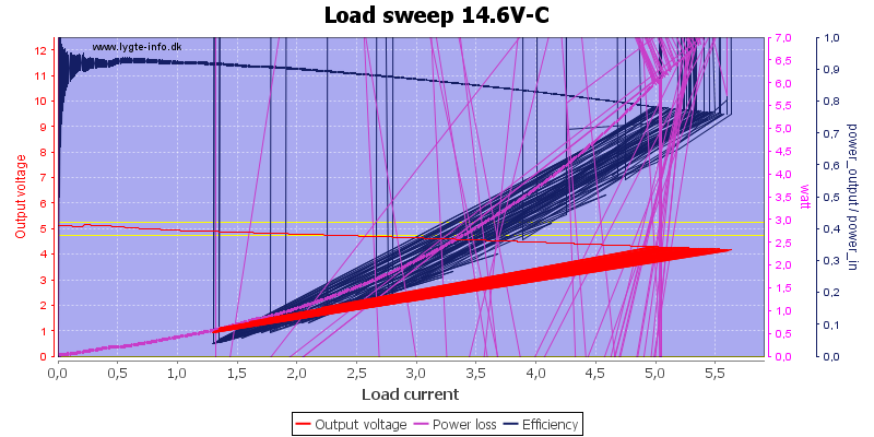 Load%20sweep%2014.6V-C
