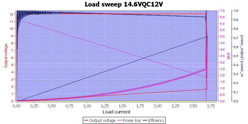 Load%20sweep%2014.6VQC12V