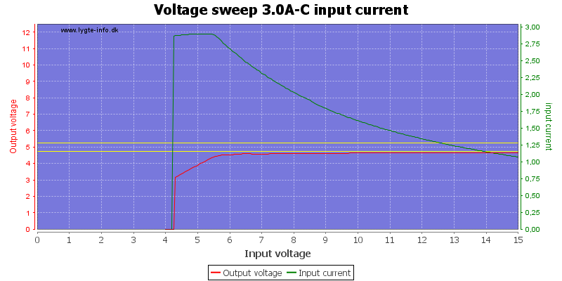 Voltage%20sweep%203.0A-C%20input%20current