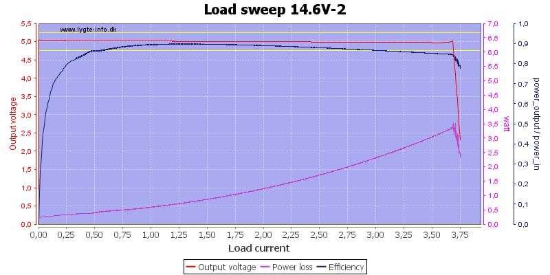 Load%20sweep%2014.6V-2