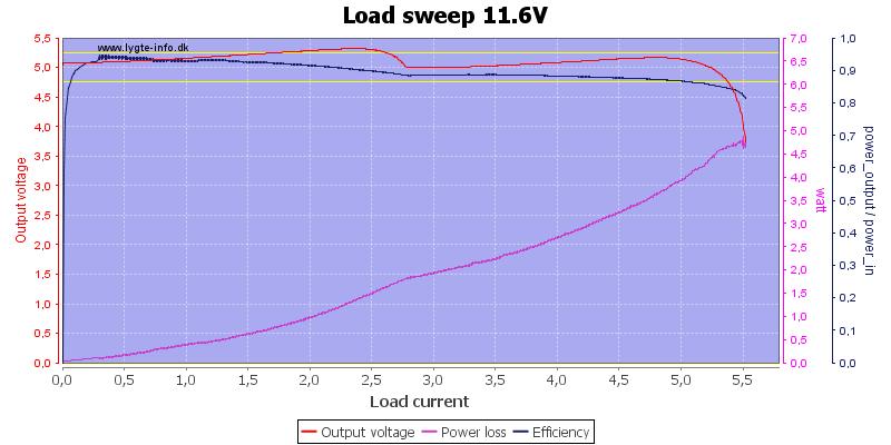 Load%20sweep%2011.6V