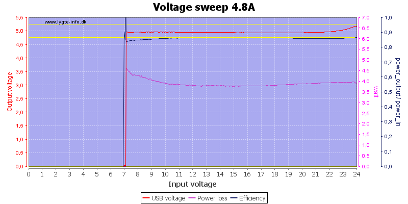 Voltage%20sweep%204.8A