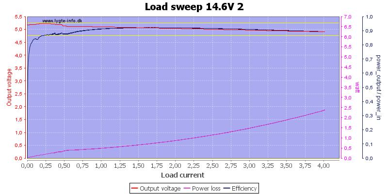 Load%20sweep%2014.6V%202