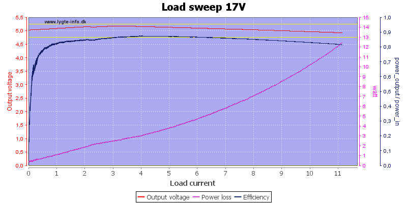 Load%20sweep%2017V