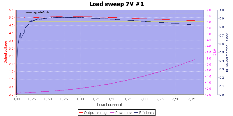 Load%20sweep%207V%20%231