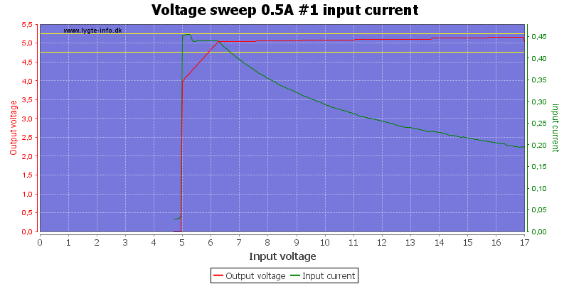 Voltage%20sweep%200.5A%20%231%20input%20current
