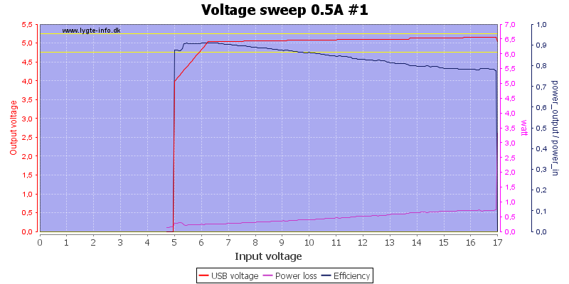 Voltage%20sweep%200.5A%20%231