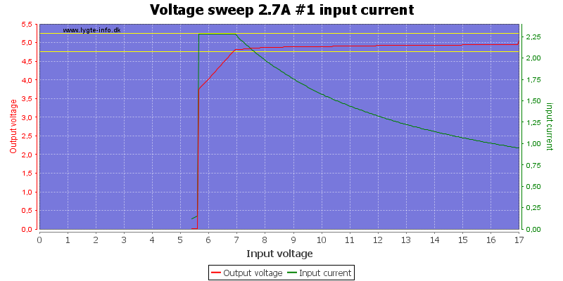 Voltage%20sweep%202.7A%20%231%20input%20current