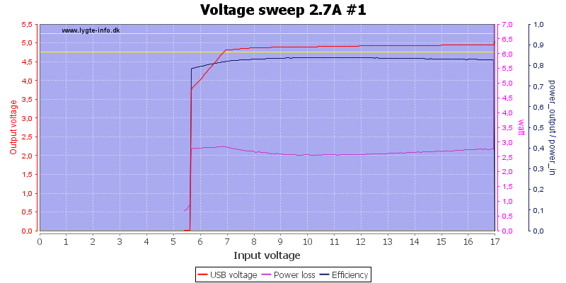 Voltage%20sweep%202.7A%20%231