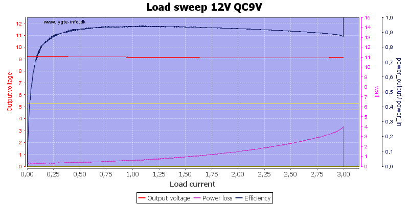 Load%20sweep%2012V%20QC9V