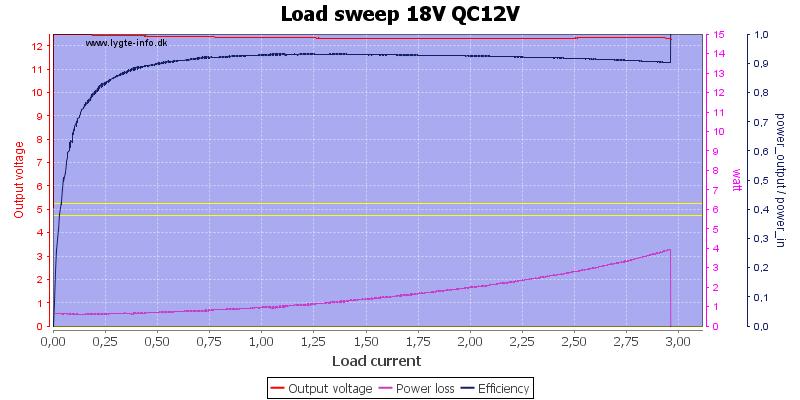 Load%20sweep%2018V%20QC12V