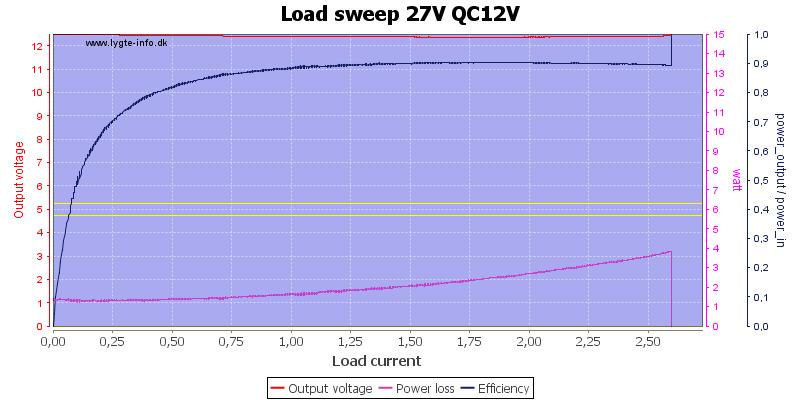 Load%20sweep%2027V%20QC12V