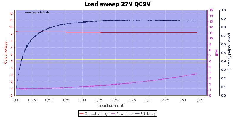 Load%20sweep%2027V%20QC9V