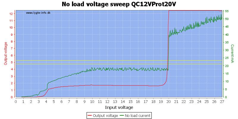 No%20load%20voltage%20sweep%20QC12VProt20V