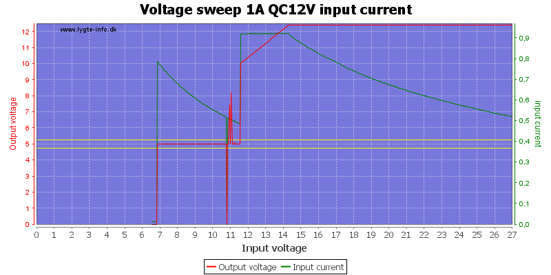 Voltage%20sweep%201A%20QC12V%20input%20current