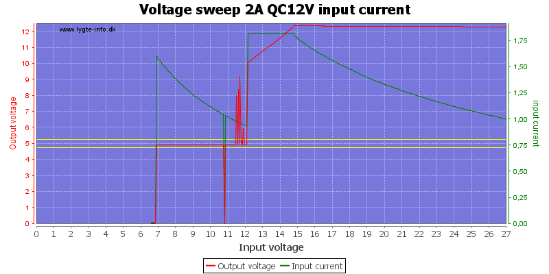 Voltage%20sweep%202A%20QC12V%20input%20current