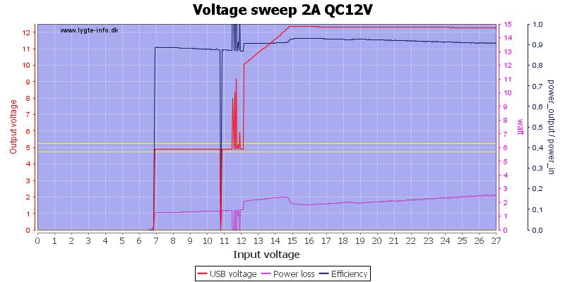 Voltage%20sweep%202A%20QC12V