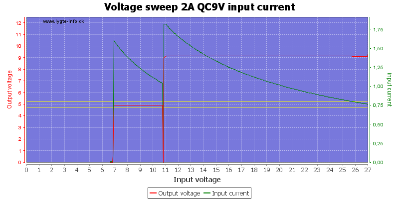 Voltage%20sweep%202A%20QC9V%20input%20current