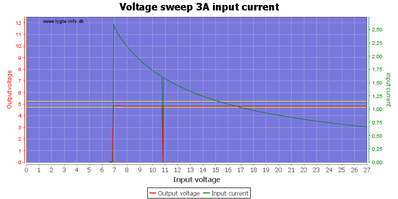 Voltage%20sweep%203A%20input%20current