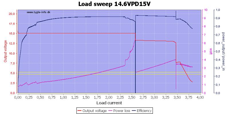 Load%20sweep%2014.6VPD15V