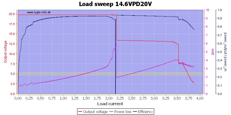 Load%20sweep%2014.6VPD20V