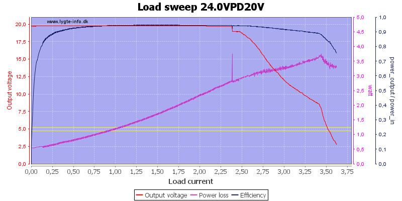 Load%20sweep%2024.0VPD20V