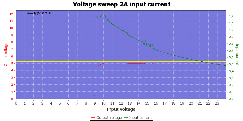 Voltage%20sweep%202A%20input%20current