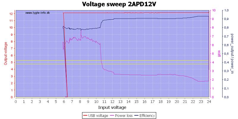 Voltage%20sweep%202APD12V