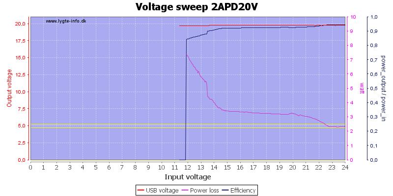 Voltage%20sweep%202APD20V