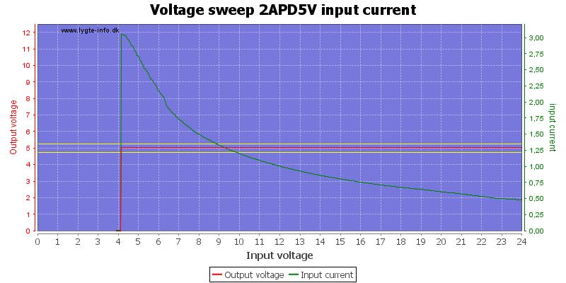 Voltage%20sweep%202APD5V%20input%20current